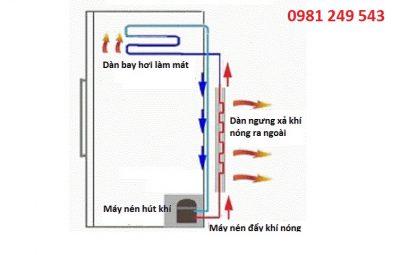 Sửa tủ lạnh tại nhà, sửa điều hòa tại nhà